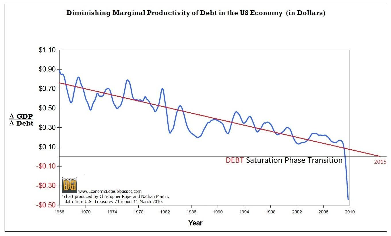 diminishing_productivity_of_debt