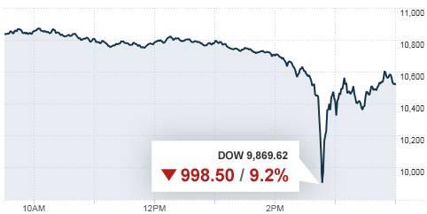 Dow Jones May 6, 2010