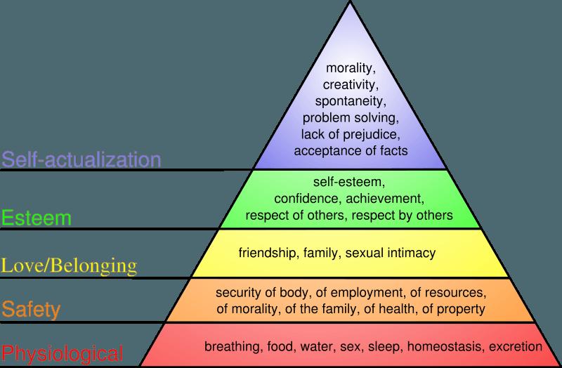 800px-maslows_hierarchy_of_needssvg