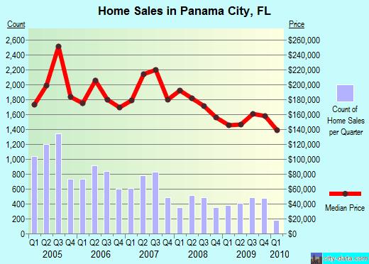 panama_city_real_estate