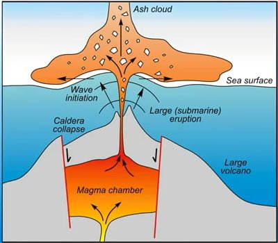 Volcanic Tsunami