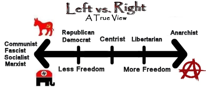 Right to Left - Tyranny and Liberty