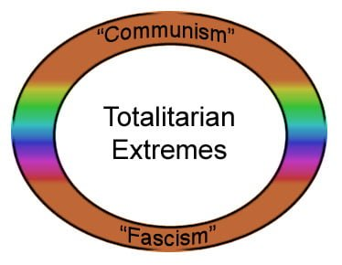 totalitarian_extremes