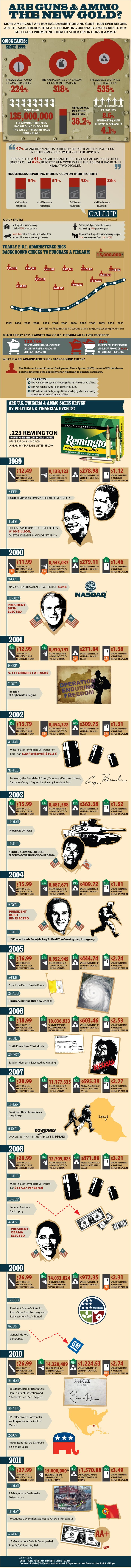 Are Guns and Ammo the New Gold and Silver? Are Guns Ammo New Gold Full Infographic