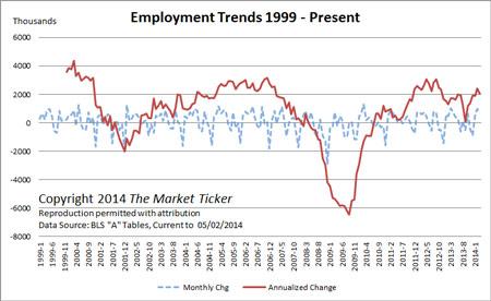 employment-trends-april-2014