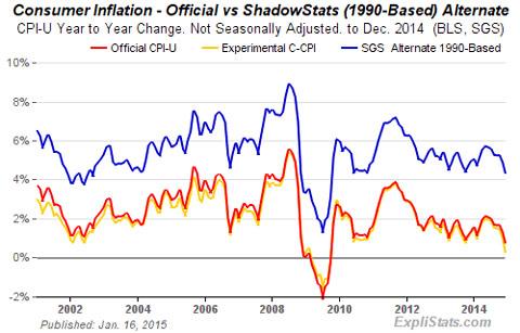 inflationJan2015