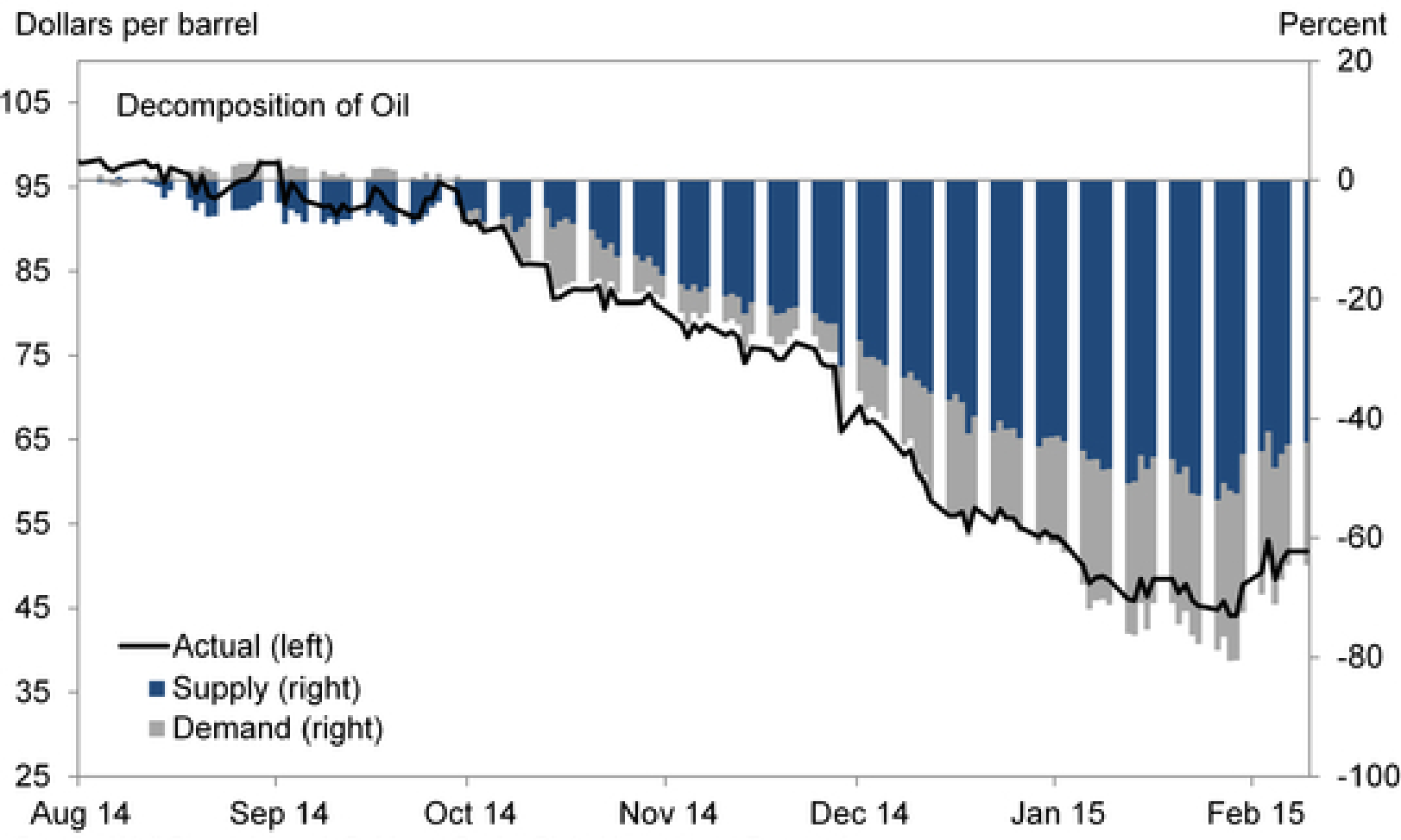 oil-supply-falling-prices