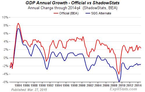 shadowstats-GDP-2014q4