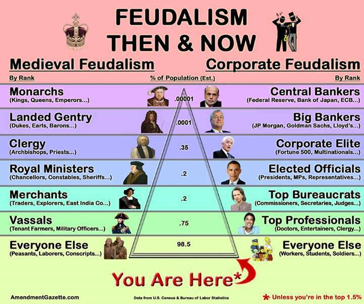 neo-feudalism-today