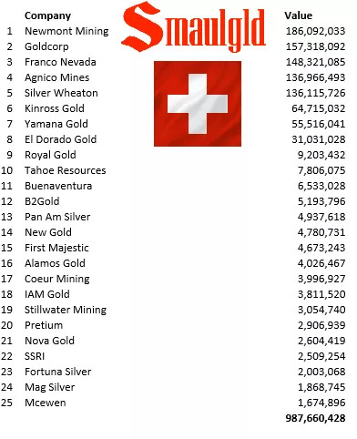 centralbankgold-swiss