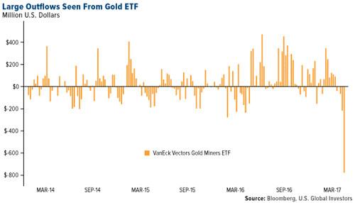 etf-gdxj-outflows