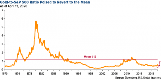 SYSTEM RESET: $3,448 GOLD – MASSES TOTALLY NAÏVE! Chart2.jpg-e1587381984962